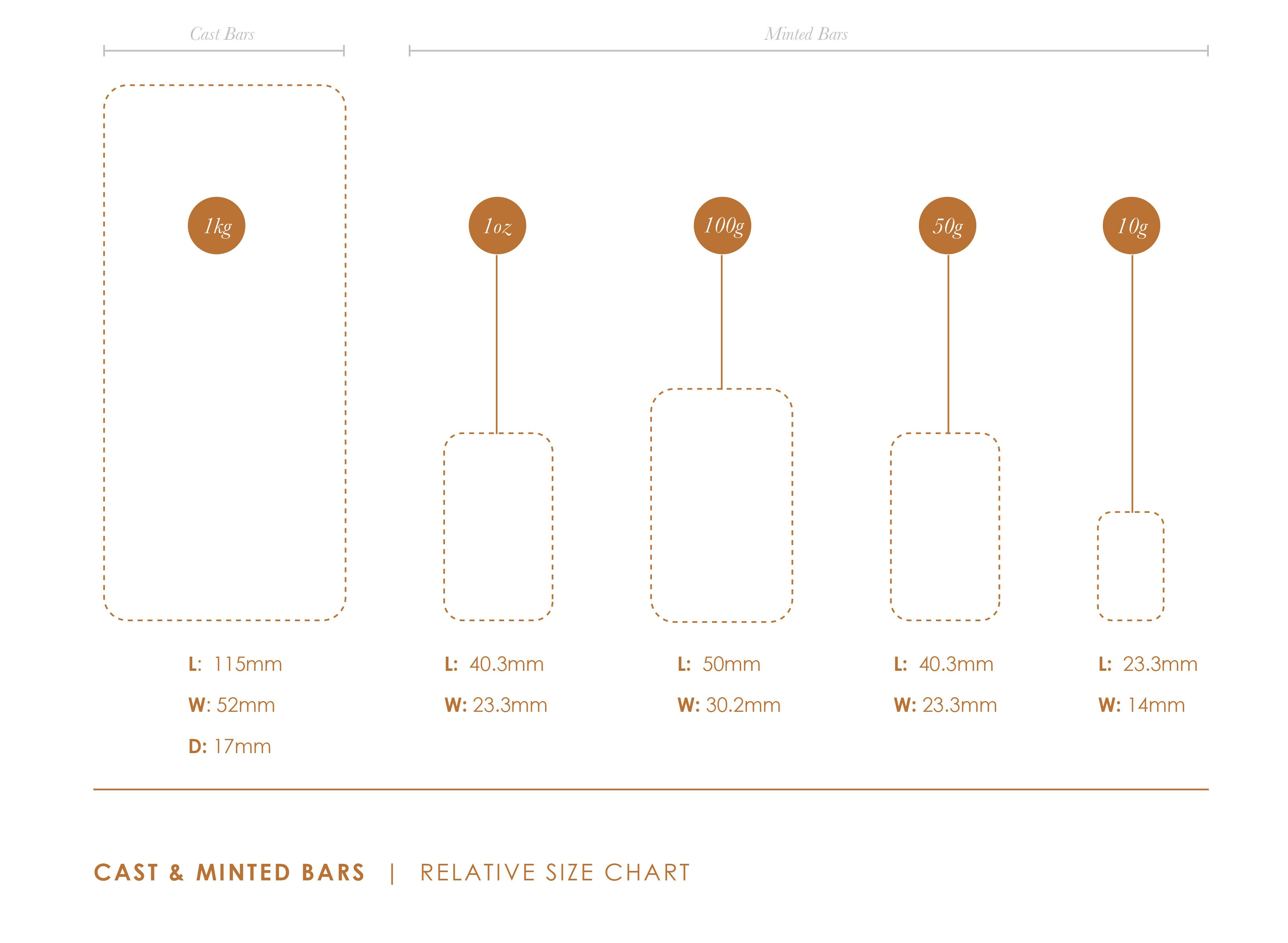 MetCon Cast & Minted Bars Size Chart